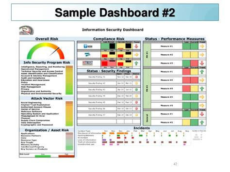 Improving Security Metrics Information Security Dashboard Template