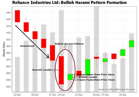 candlestick pattern bullish engulfing tutorial on bullish harami candlestick pattern