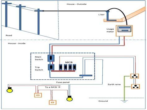 comfortable house wiring basics photos electrical