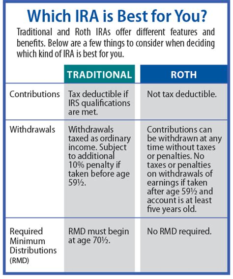 traditional ira vs roth ira the best choice for early retirement