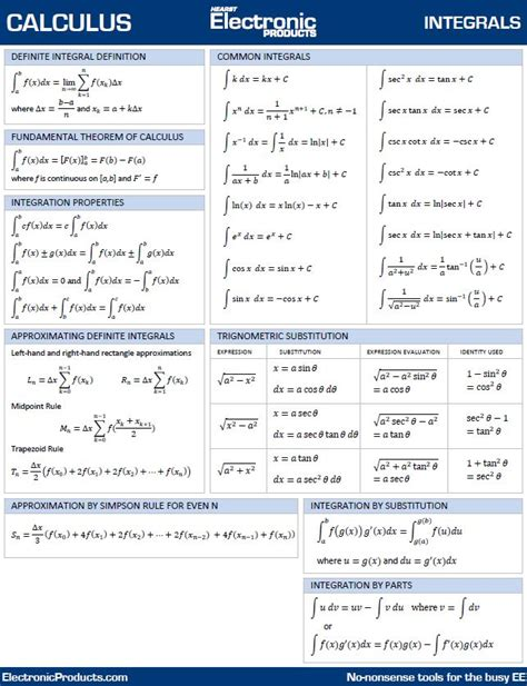 Home Design Pdf Ebook Download by Calculus Integrals Sheet To Download And Print
