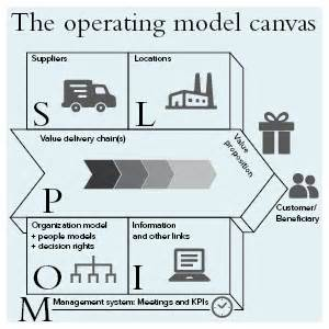 business operating model template business operating model template telco 4 0 business an operating model example for finance change