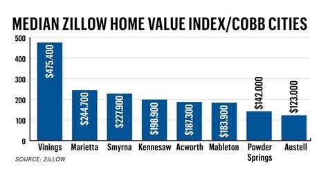 cobb county market report cobb housing market