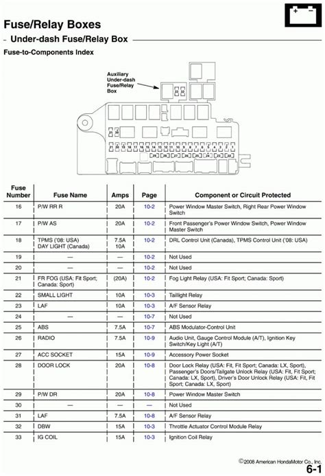 99 civic fuse box diagram 1999 honda civic dash fuse