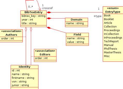 django lighttpd tutorial automatically migrate sql schema in sqlobject dariusz on