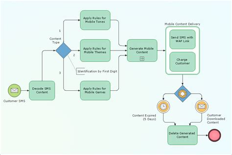 bpmn process diagram conceptdraw sles business processes bpmn diagrams