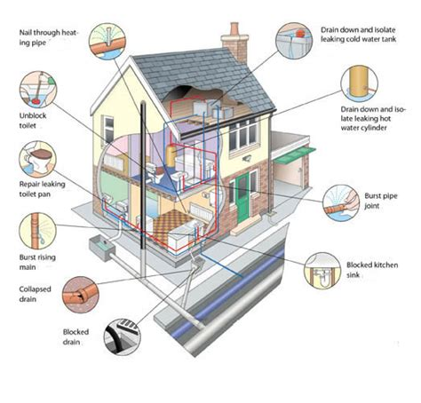 home drainage system diagram understanding household plumbing needs with image