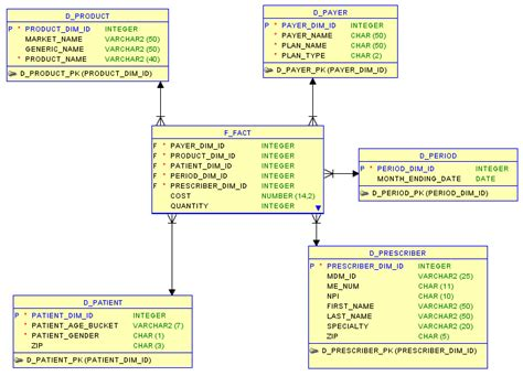 er diagram in oracle sql developer why do i need a schema data ops medium