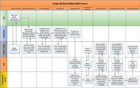 maintenance workflow diagram navfac building information management and modeling bim