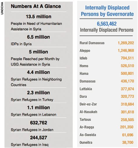 Price Of Humanitarianism by Csis Int L Community Not Meeting Humanitarian Cost Of