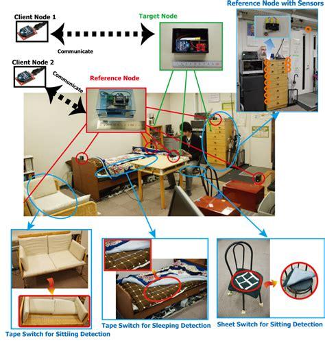 reference books for zigbee object and human localization with zigbee based sensor