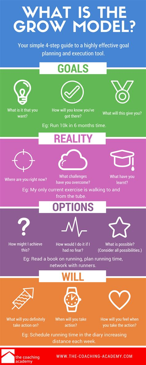 grow coaching template grow model infographic from the coaching academy