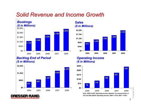 Dresser Rand Peterborough by Dresser Rand Inc Form 8 K Ex 99 1 Presentation Slide Deck For Capital One