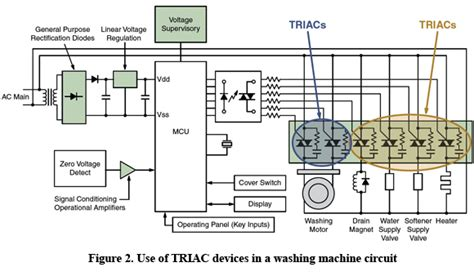 the benefits of triac based