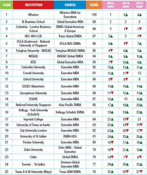 Best Mba 2017 by Global Business School Rankings 2017 Youth Incorporated