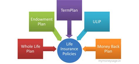 types of insurance policies in india