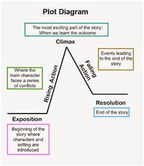 s day plot 25 best ideas about plot diagram on story arc