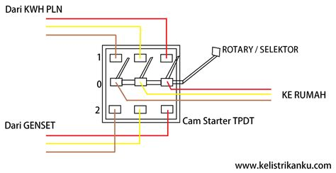 Saklar Genset Pln cara menggunakan genset sebagai pengganti listrik pln