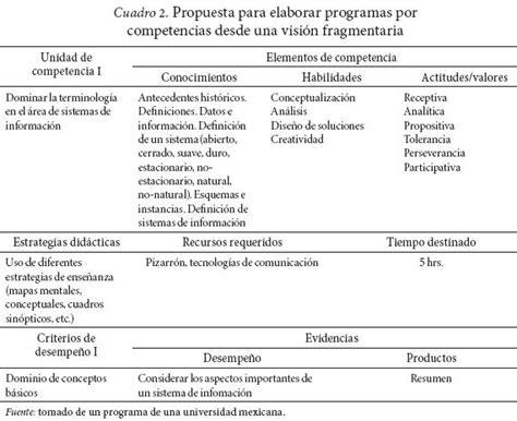 Diseã O Curricular Por Competencias Frade Construcci 243 N De Programas De Estudio En La Perspectiva Enfoque De Desarrollo De Competencias