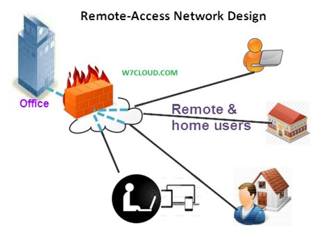 w network home design w network home design network design iplannetworks home