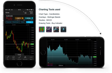 mobile stock charts charting features trading cmc markets cmc markets