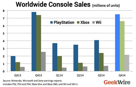 psn new year sale new stats sony playstation wins console battle