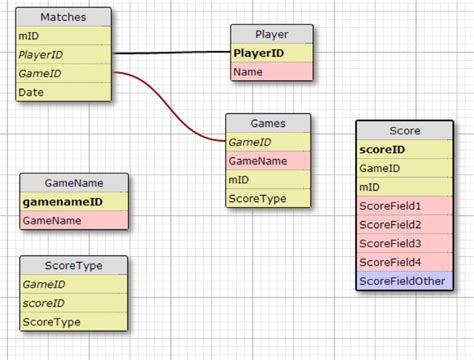 database design mockup database help for score keeping between multiple games