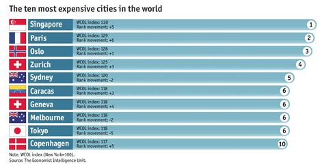 most expensive cities in the world for a haircut revealed singapore now the world s most expensive city economist