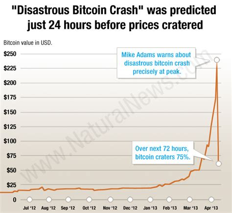 bitcoin crash bitcoin price craters as panic selloff claims 75 loss