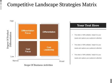 competitive landscape strategies matrix powerpoint  ideas powerpoint templates