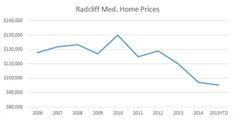 Superb Churches In Radcliff Ky #4: Radcliff-Home-Price-Trends.jpg