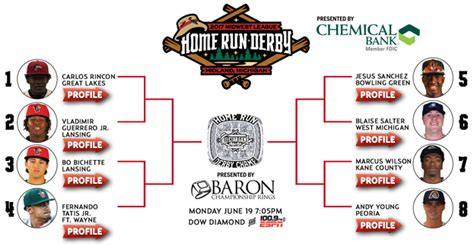 2017 mwl home run derby great lakes loons tickets