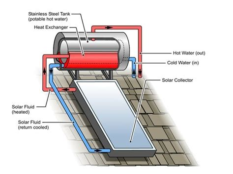 Itech Energy Water System by Thermosiphon Or Roof Mounted System Image Www