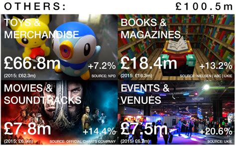 new year 2016 uk events esports helps lift uk event ticket sales to 163 7 5m in