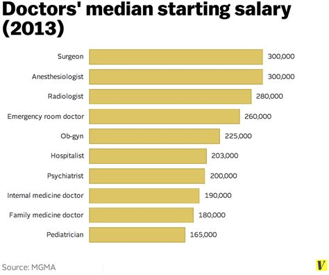 i salary and now i to defend doctors salaries a the
