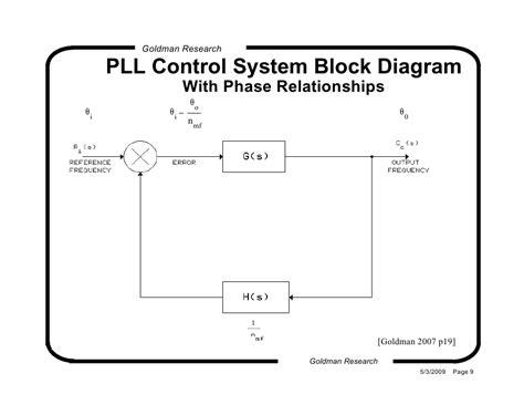 block diagram of pll pll basic