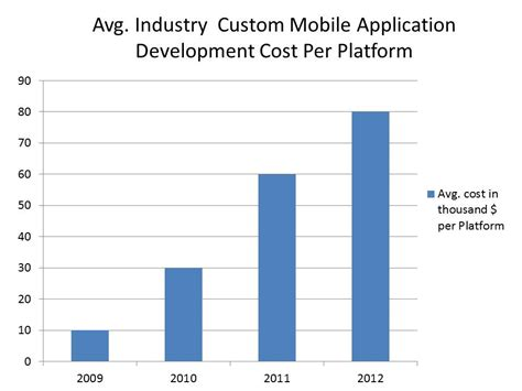 mobile app development costs mobile application costs quote a business application for