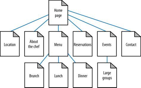 information websites how to get to index my website