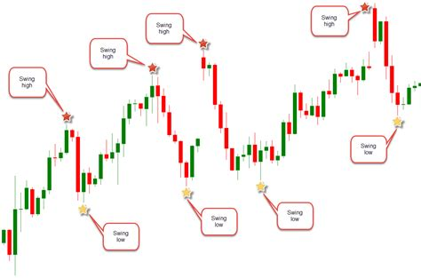 define swing trading what is price action in forex trading ic markets