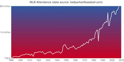 major league baseball attendance records wikipedia