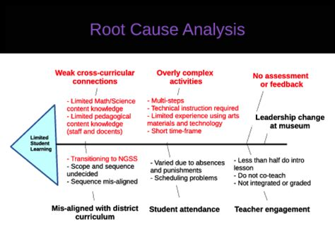 root cause analysis diagram aca tig week don glass on seeing the system using root