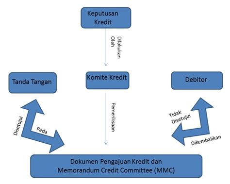 accounting information systems for loan welcome to my world