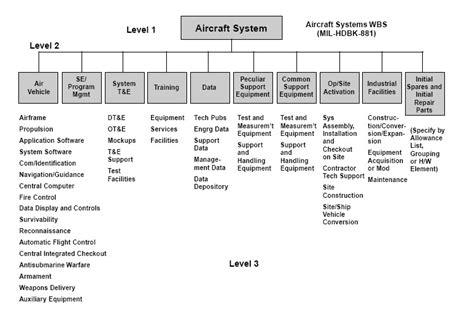 template of wbs work breakdown structure