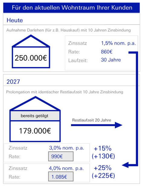 deutsche bank baufinanzierung zinsen deutsche bank zinssicher in die zukunft