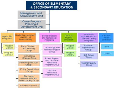 education organization oese functional statements organization chart