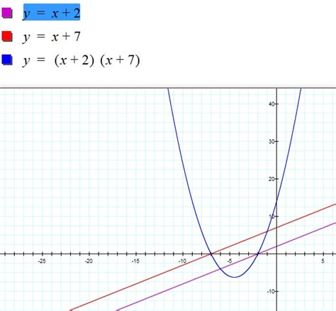 exle of linear function linear functions