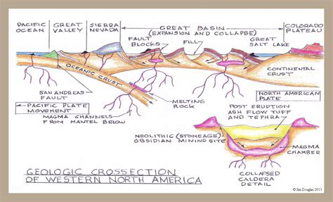 cross section geology definition great basin range