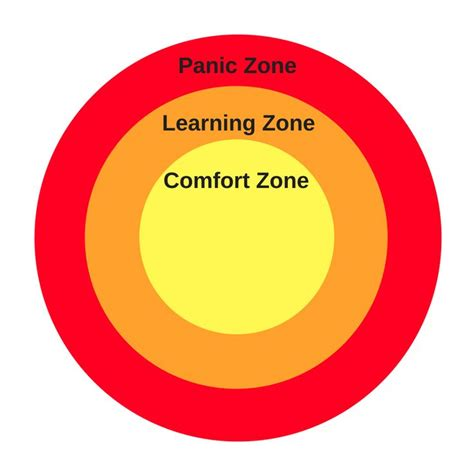 comfort zone diagram 23 best draft board for underwear quilt exhibition images