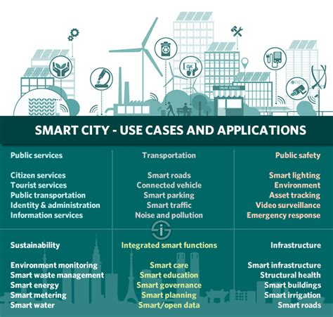 smart city use cases smart city studies and development notes books the of things iot essential iot business guide