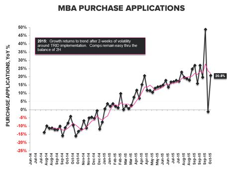 Mba Late Payments Mortgage by Purchase Demand Rollercoaster Returns To Trend